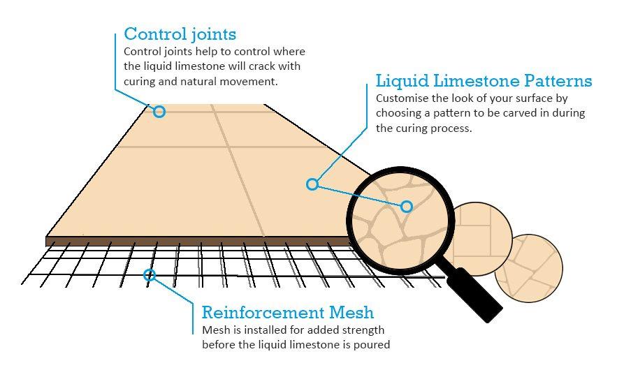 liquid-limestone-diagram