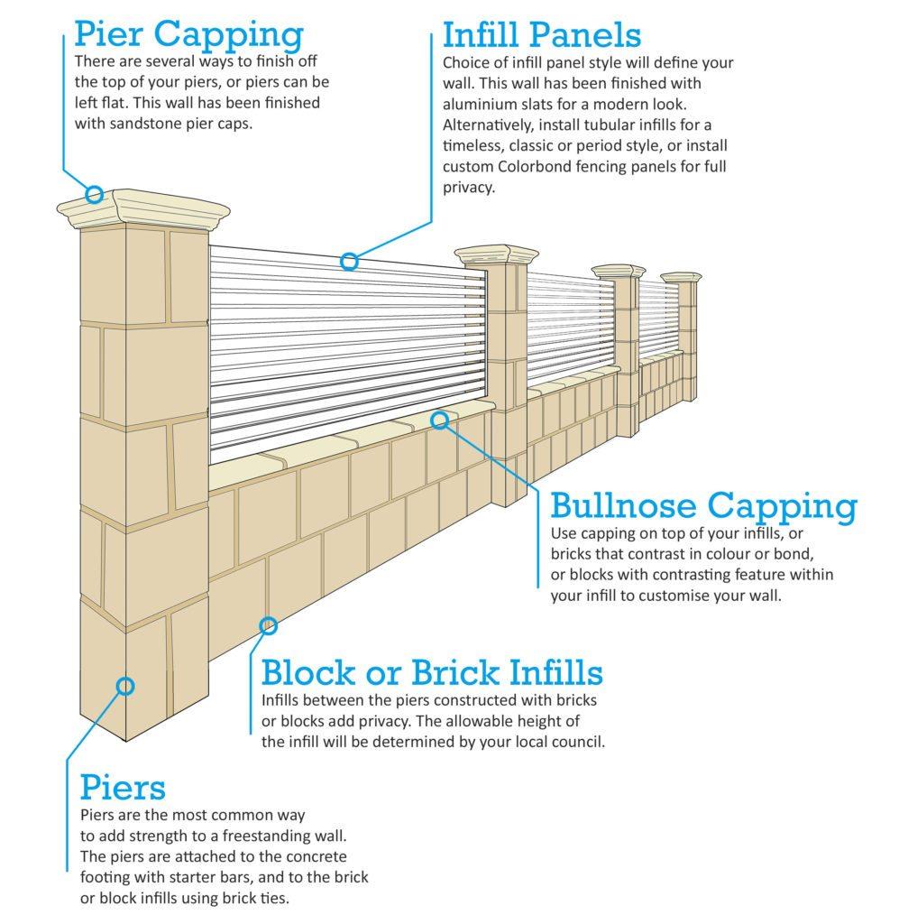 Limestone Block Walls  Pier Infills  And Gates
