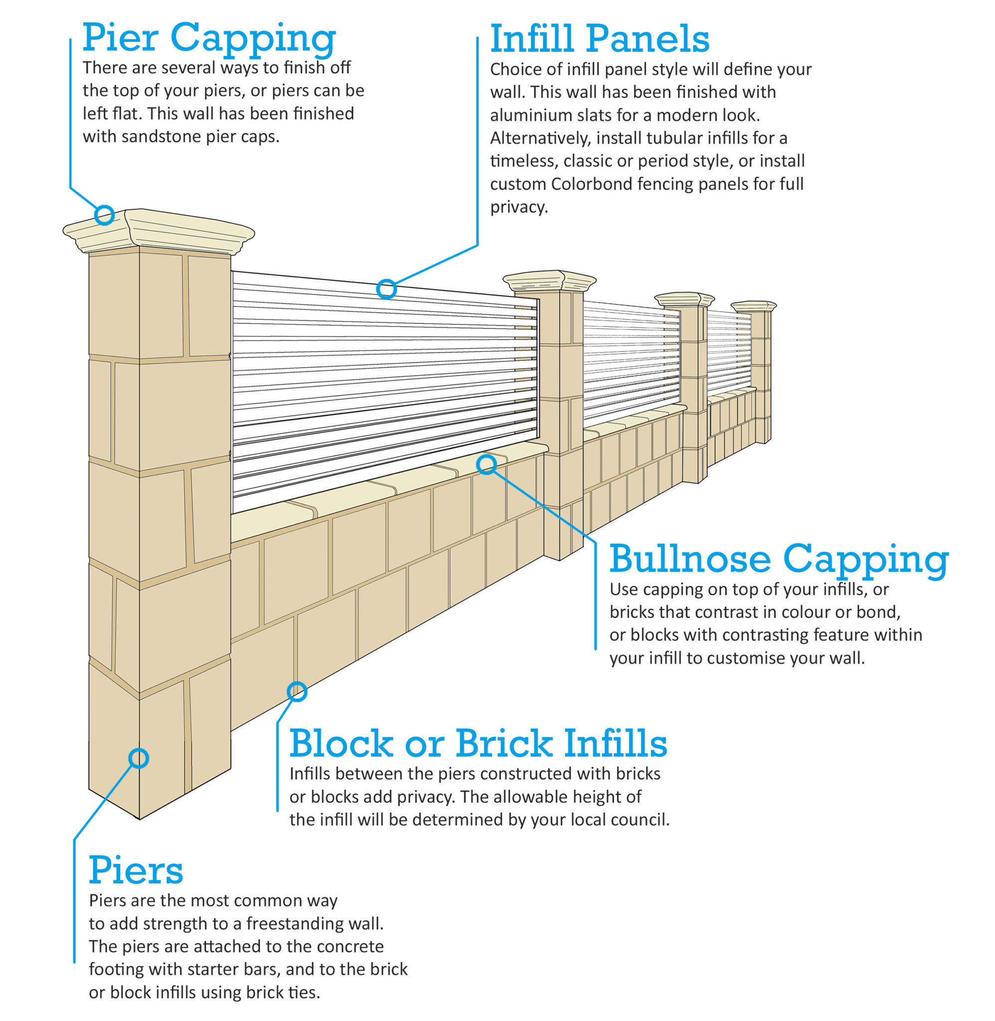 freestanding wall brick wall brick fence Perth